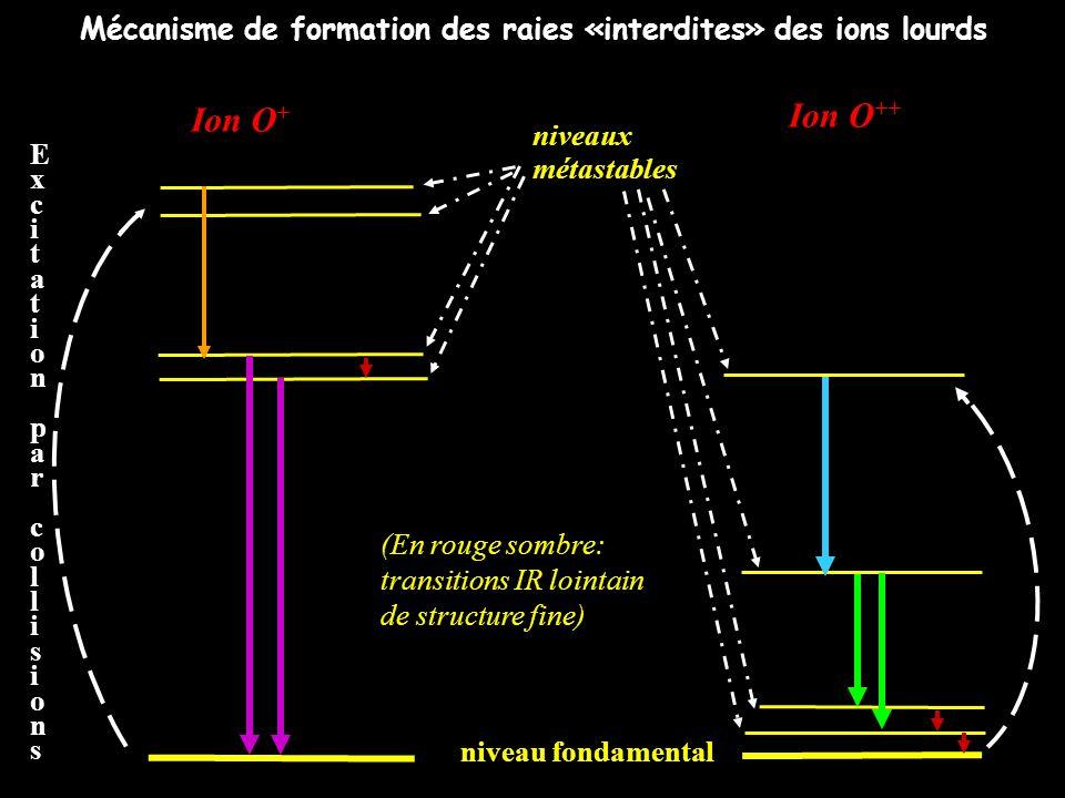 Mécanisme de formation des raies «interdites» des ions lourds niveau fondamental Ion O + Ion O ++ niveaux métastables ExcitationparcollisionsExcitatio
