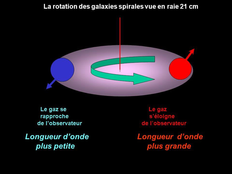 Le gaz se Le gaz rapproche séloigne de lobservateur La rotation des galaxies spirales vue en raie 21 cm Longueur donde Longueur donde plus petite plus