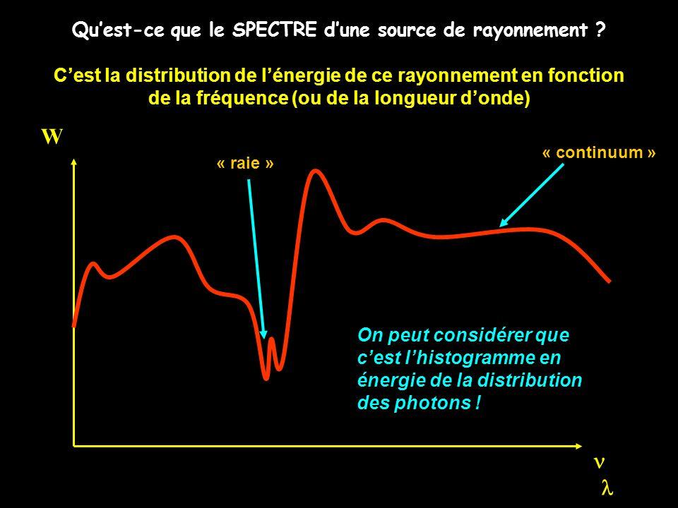 Quest-ce que le SPECTRE dune source de rayonnement ? Cest la distribution de lénergie de ce rayonnement en fonction de la fréquence (ou de la longueur