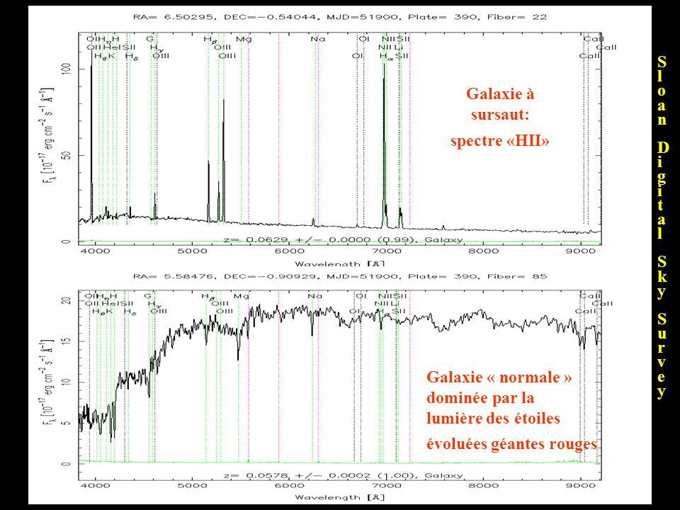 Galaxie à sursaut: spectre «HII» Galaxie « normale » dominée par la lumière des étoiles évoluées géantes rouges SloanDigitalSkySurveySloanDigitalSkySu