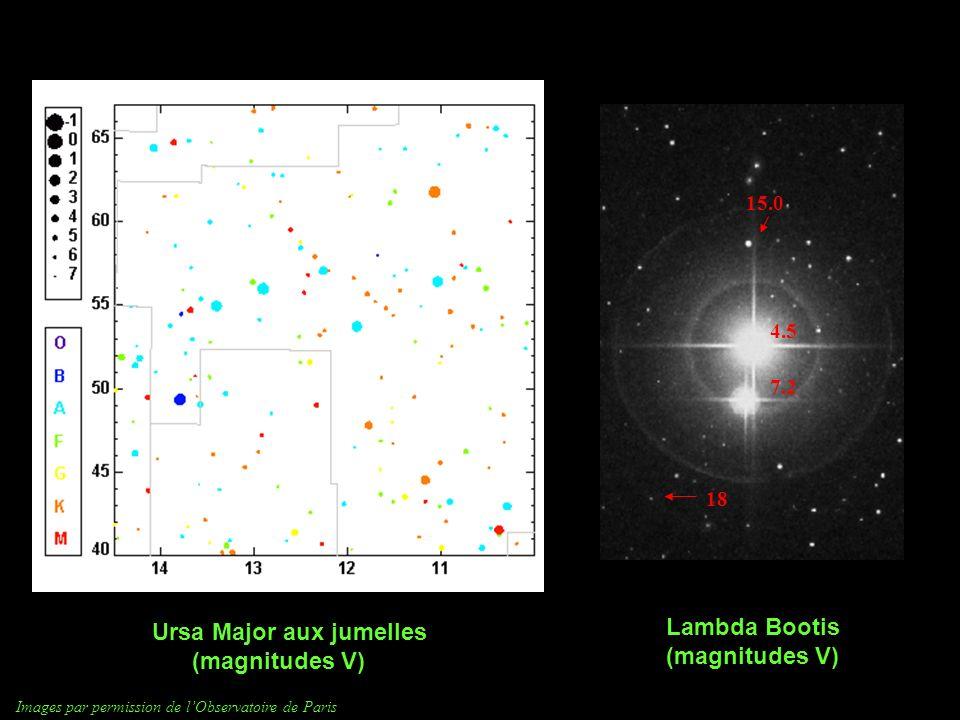 Ursa Major aux jumelles (magnitudes V) Lambda Bootis (magnitudes V) 4.5 7.2 15.0 18 Images par permission de lObservatoire de Paris