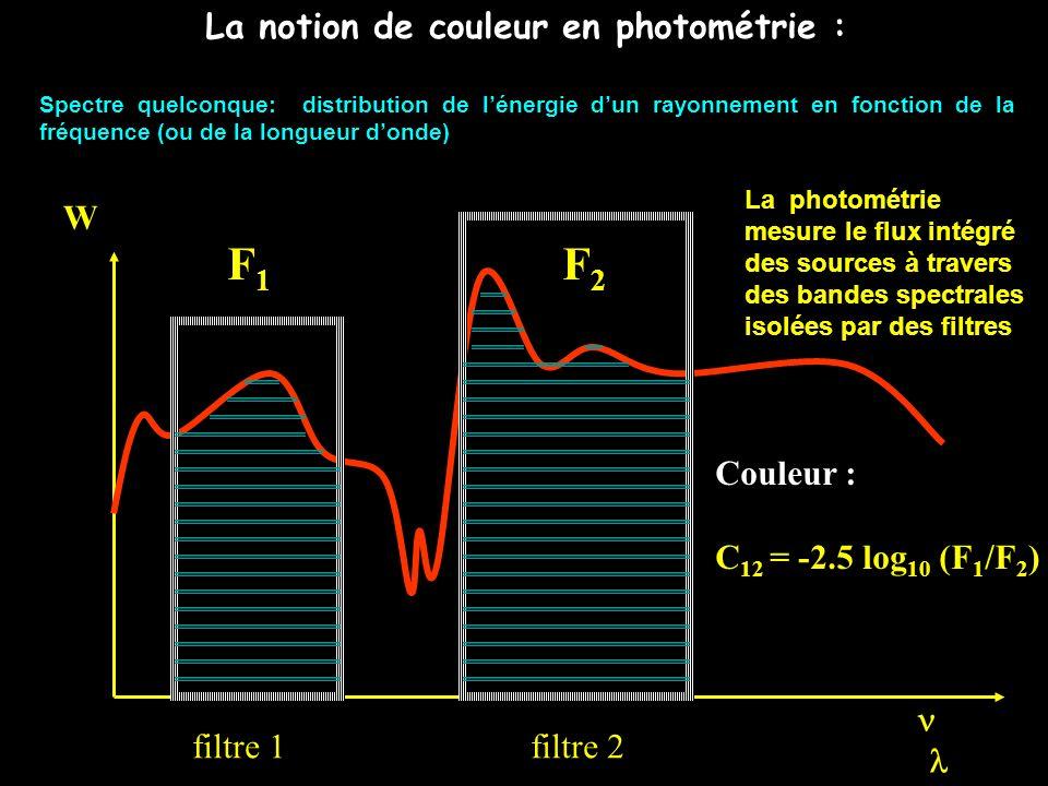 La notion de couleur en photométrie : Spectre quelconque: distribution de lénergie dun rayonnement en fonction de la fréquence (ou de la longueur dond