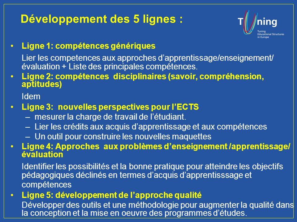 Management Committee Développement des 5 lignes : Ligne 1: compétences génériques Lier les competences aux approches dapprentissage/enseignement/ évaluation + Liste des principales compétences.