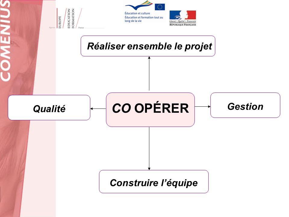 CO OPÉRER Construire léquipe Qualité Réaliser ensemble le projet Gestion