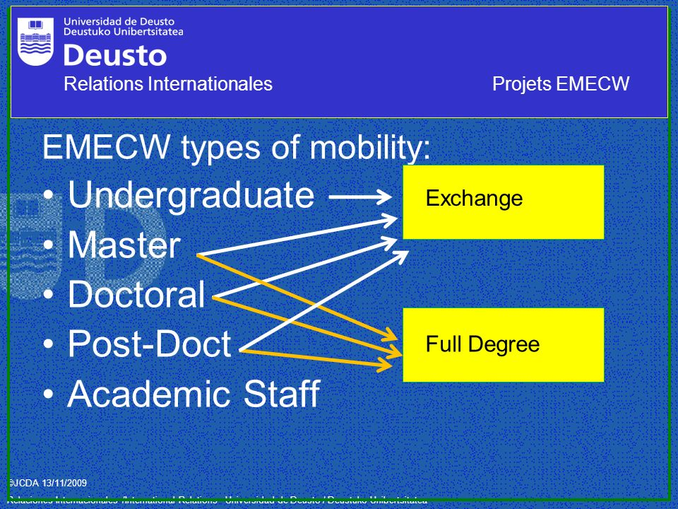 JCDA 13/11/2009 Relaciones Internacionales /International Relations– Universidad de Deusto / Deustuko Unibertsitatea EMECW types of mobility: Undergraduate Master Doctoral Post-Doct Academic Staff Exchange Full Degree Relations InternationalesProjets EMECW