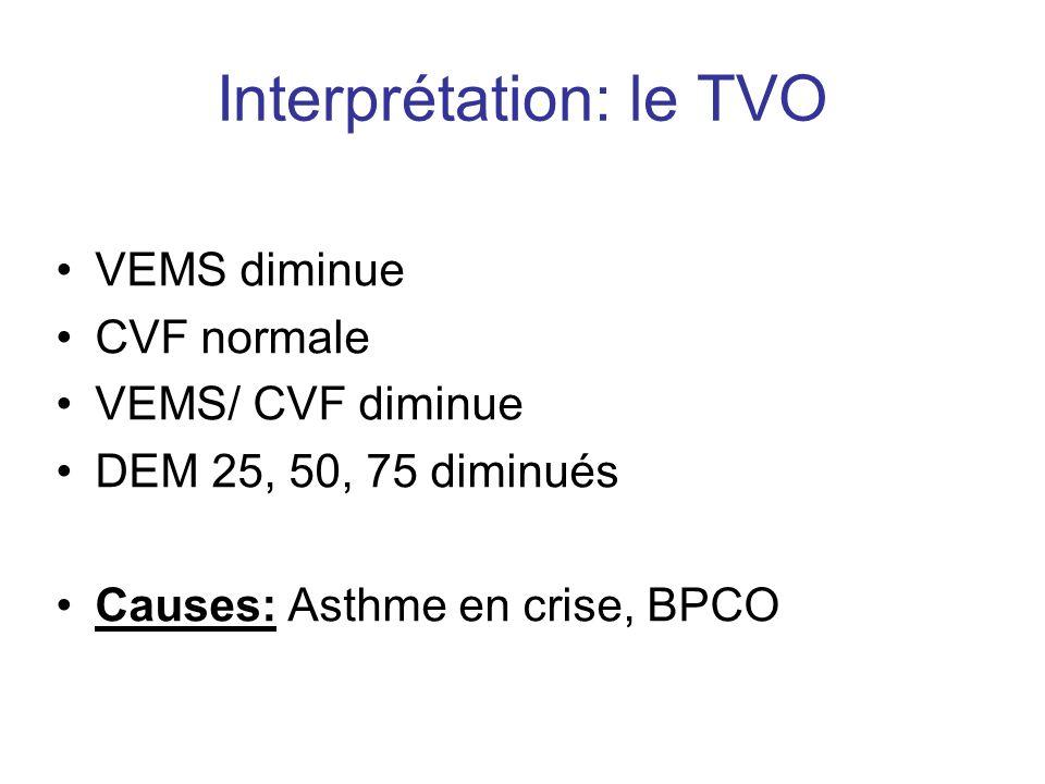 Interprétation: le TVO VEMS diminue CVF normale VEMS/ CVF diminue DEM 25, 50, 75 diminués Causes: Asthme en crise, BPCO