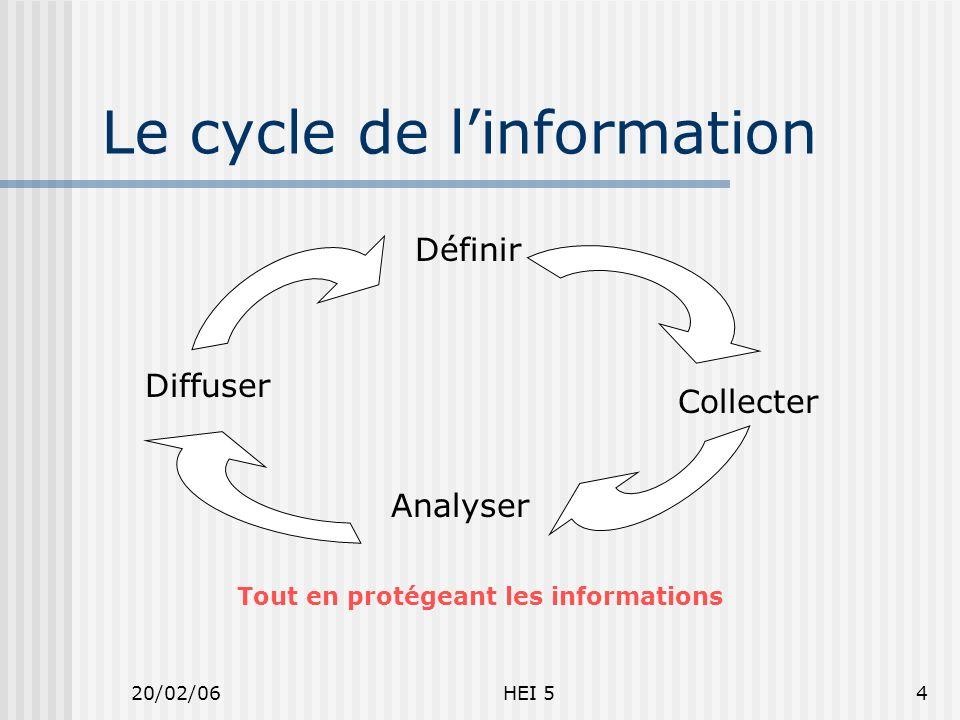 20/02/06HEI 54 Le cycle de linformation Définir Collecter Analyser Diffuser Tout en protégeant les informations