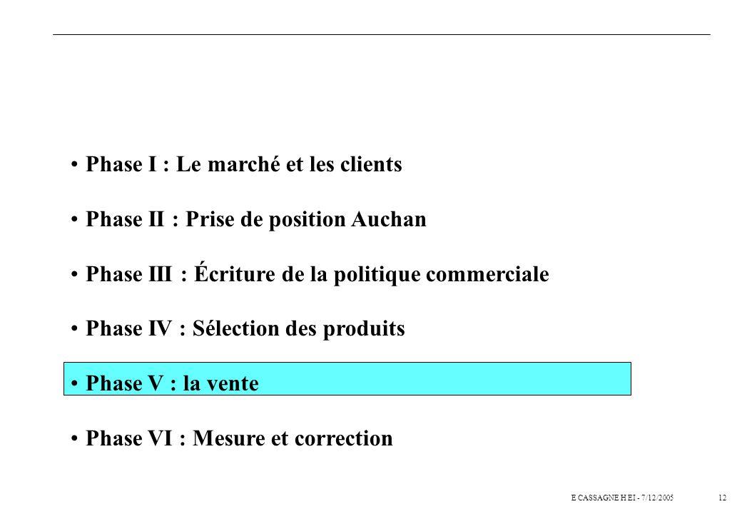 12E CASSAGNE H EI - 7/12/2005 Phase I : Le marché et les clients Phase II : Prise de position Auchan Phase III : Écriture de la politique commerciale Phase IV : Sélection des produits Phase V : la vente Phase VI : Mesure et correction