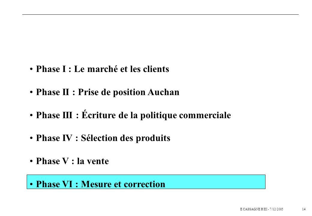 14E CASSAGNE H EI - 7/12/2005 Phase I : Le marché et les clients Phase II : Prise de position Auchan Phase III : Écriture de la politique commerciale Phase IV : Sélection des produits Phase V : la vente Phase VI : Mesure et correction