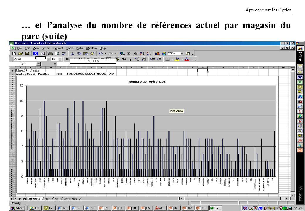 5E CASSAGNE H EI - 7/12/2005 … et lanalyse du nombre de références actuel par magasin du parc (suite) Approche sur les Cycles CYCLES