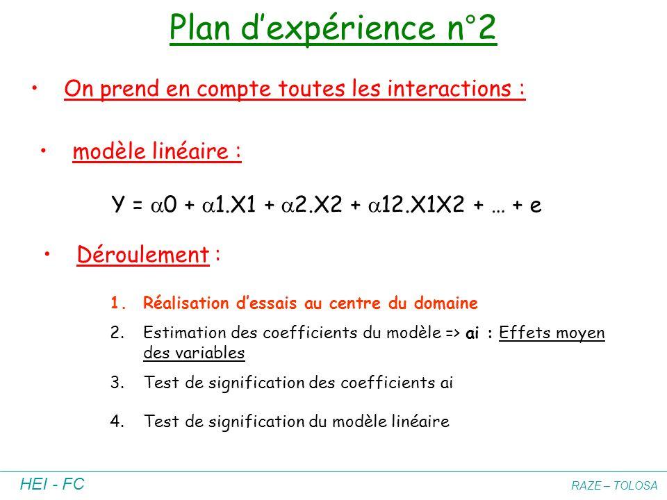 HEI - FC RAZE – TOLOSA Plan dexpérience n°2 modèle linéaire : Y = 0 + 1.X1 + 2.X2 + 12.X1X2 + … + e Déroulement : 1.Réalisation dessais au centre du d