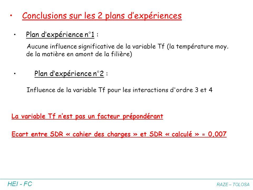 HEI - FC RAZE – TOLOSA Conclusions sur les 2 plans dexpériences Plan dexpérience n°1 : Aucune influence significative de la variable Tf (la températur