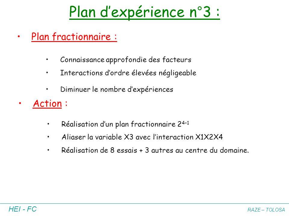 HEI - FC RAZE – TOLOSA Plan dexpérience n°3 : Plan fractionnaire : Connaissance approfondie des facteurs Interactions dordre élevées négligeable Dimin