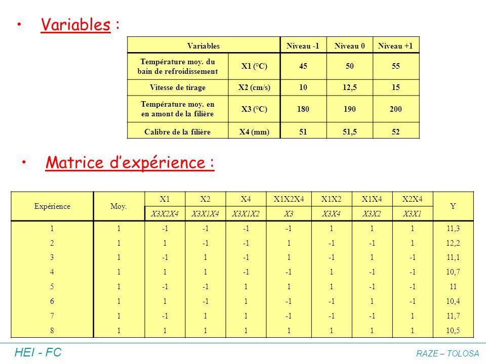 HEI - FC RAZE – TOLOSA Variables : VariablesNiveau -1Niveau 0Niveau +1 Température moy. du bain de refroidissement X1 (°C)455055 Vitesse de tirageX2 (