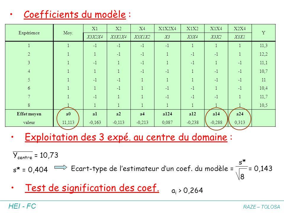 HEI - FC RAZE – TOLOSA Coefficients du modèle : Exploitation des 3 expé. au centre du domaine : Y centre = 10,73 s* = 0,404 Ecart-type de lestimateur