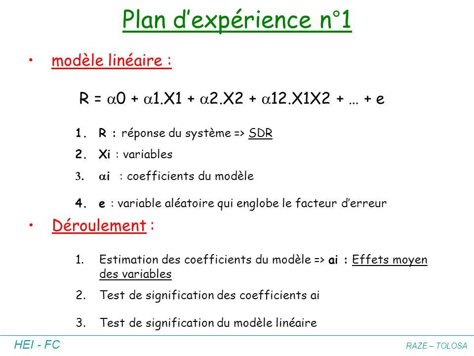 HEI - FC RAZE – TOLOSA Plan dexpérience n°1 modèle linéaire : R = 0 + 1.X1 + 2.X2 + 12.X1X2 + … + e 1.R : réponse du système => SDR 2.Xi : variables i