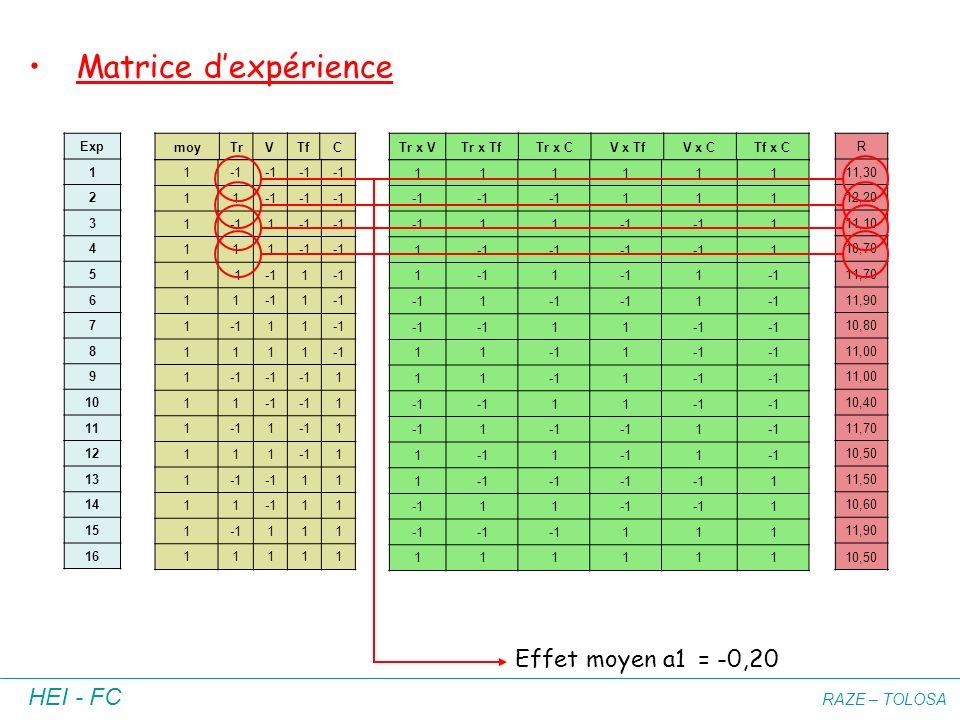 HEI - FC RAZE – TOLOSA Exp 1 2 3 4 5 6 7 8 9 10 11 12 13 14 15 16 moyTrVTfC Tr x VTr x TfTr x CV x TfV x CTf x C 1 11 1 1 111 1 1 11 1 1 11 1111 1 1 1