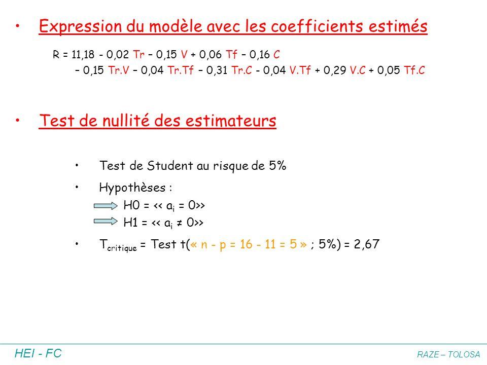 HEI - FC RAZE – TOLOSA R = 11,18 - 0,02 Tr – 0,15 V + 0,06 Tf – 0,16 C – 0,15 Tr.V – 0,04 Tr.Tf – 0,31 Tr.C - 0,04 V.Tf + 0,29 V.C + 0,05 Tf.C Express