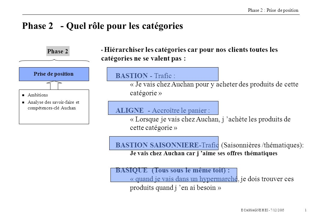 1E CASSAGNE H EI - 7/12/2005 Prise de position n Ambitions n Analyse des savoir-faire et compétences-clé Auchan Phase 2 Phase 2 : Prise de position Ph
