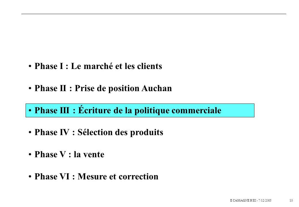 10E CASSAGNE H EI - 7/12/2005 Phase I : Le marché et les clients Phase II : Prise de position Auchan Phase III : Écriture de la politique commerciale