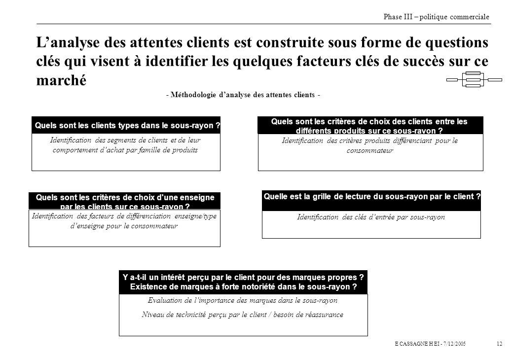 12E CASSAGNE H EI - 7/12/2005 Lanalyse des attentes clients est construite sous forme de questions clés qui visent à identifier les quelques facteurs