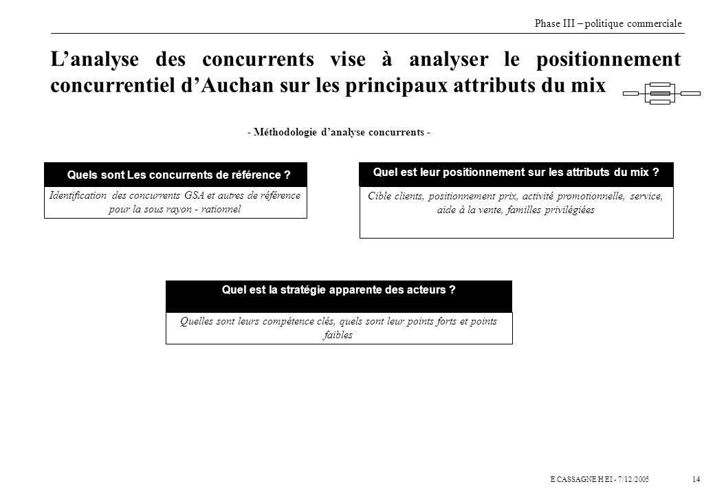 14E CASSAGNE H EI - 7/12/2005 Lanalyse des concurrents vise à analyser le positionnement concurrentiel dAuchan sur les principaux attributs du mix Que