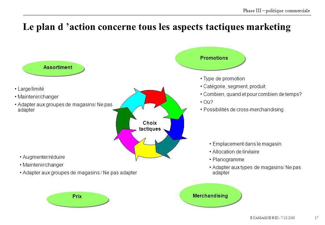 17E CASSAGNE H EI - 7/12/2005 Le plan d action concerne tous les aspects tactiques marketing Choix tactiques Promotions Large/limité Maintenir/changer