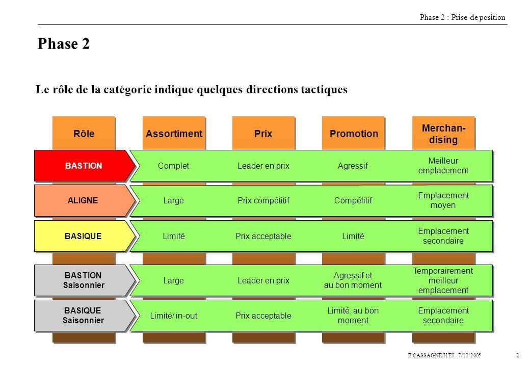 3E CASSAGNE H EI - 7/12/2005 Phase 2 a pour but de définir un positionnement par sous-rayon à partir de 3 principaux critères BASTIONALIGNEBASIQUE ¬Attractivité des marchés (Taille croissance) ®Rentabilité Impact sur la stratégie Marketing enseigne : Capacité à faire venir les clients Auchan est la référence du marché sur tout ou partie des axes commerciaux Auchan est en ligne avec le marché et ne doit pas être pris à défaut Auchan répond aux principaux besoins des clients Positionnement des catégories Phase 2 : Prise de position