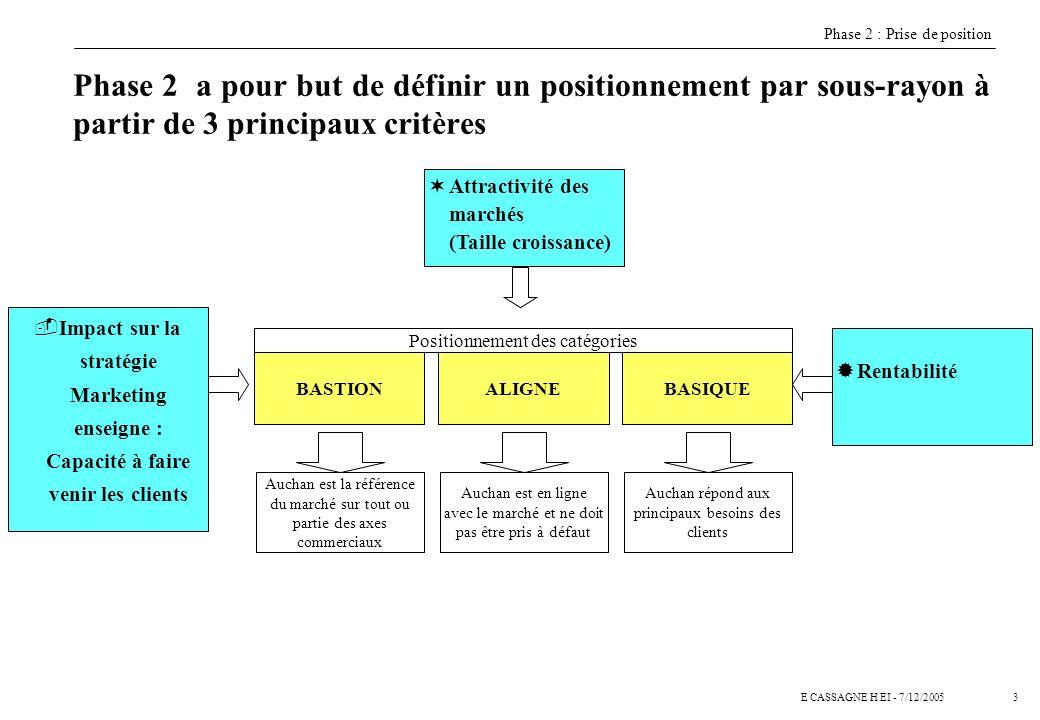 3E CASSAGNE H EI - 7/12/2005 Phase 2 a pour but de définir un positionnement par sous-rayon à partir de 3 principaux critères BASTIONALIGNEBASIQUE ¬At