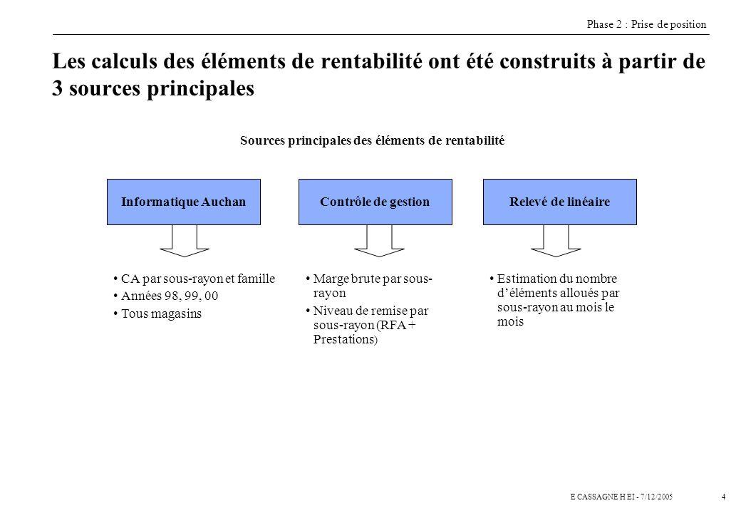 5E CASSAGNE H EI - 7/12/2005 Létude de la rentabilité permet de finaliser le renseignement de la base de donnée par sous-rayon … Phase 2 : Prise de position
