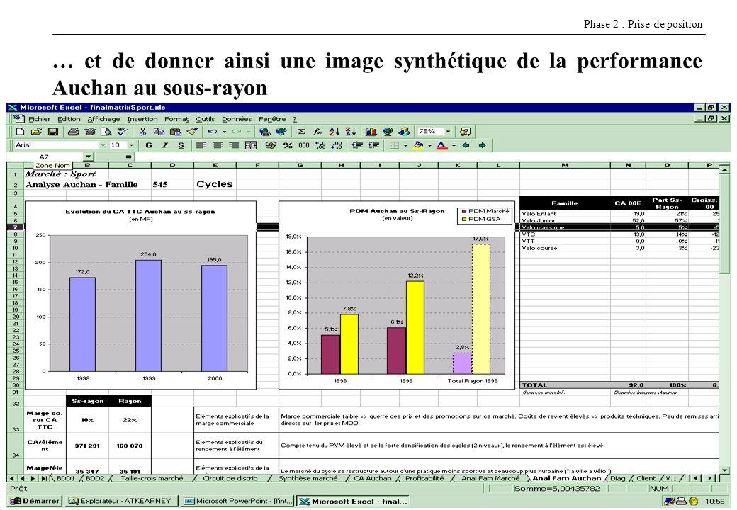 7E CASSAGNE H EI - 7/12/2005 Le renseignement de la base de données permet également davoir une vue globale du marché considéré (ici Sport) Phase 2 : Prise de position