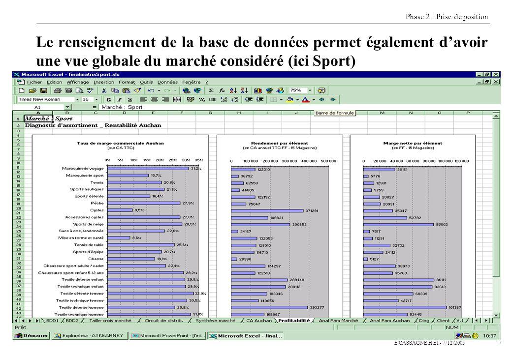 8E CASSAGNE H EI - 7/12/2005 Cette étape permet également de dresser un panorama général de la performance Auchan au niveau du rayon Phase 2 : Prise de position