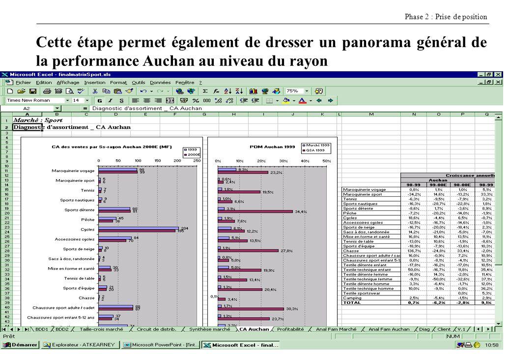 8E CASSAGNE H EI - 7/12/2005 Cette étape permet également de dresser un panorama général de la performance Auchan au niveau du rayon Phase 2 : Prise d
