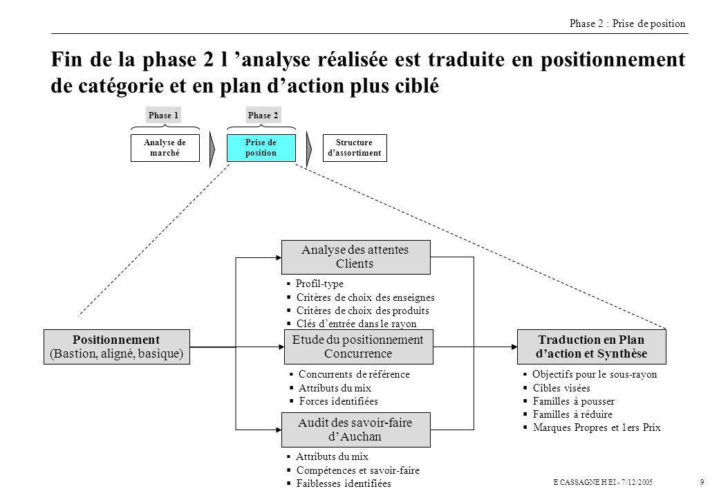9E CASSAGNE H EI - 7/12/2005 Fin de la phase 2 l analyse réalisée est traduite en positionnement de catégorie et en plan daction plus ciblé Prise de p