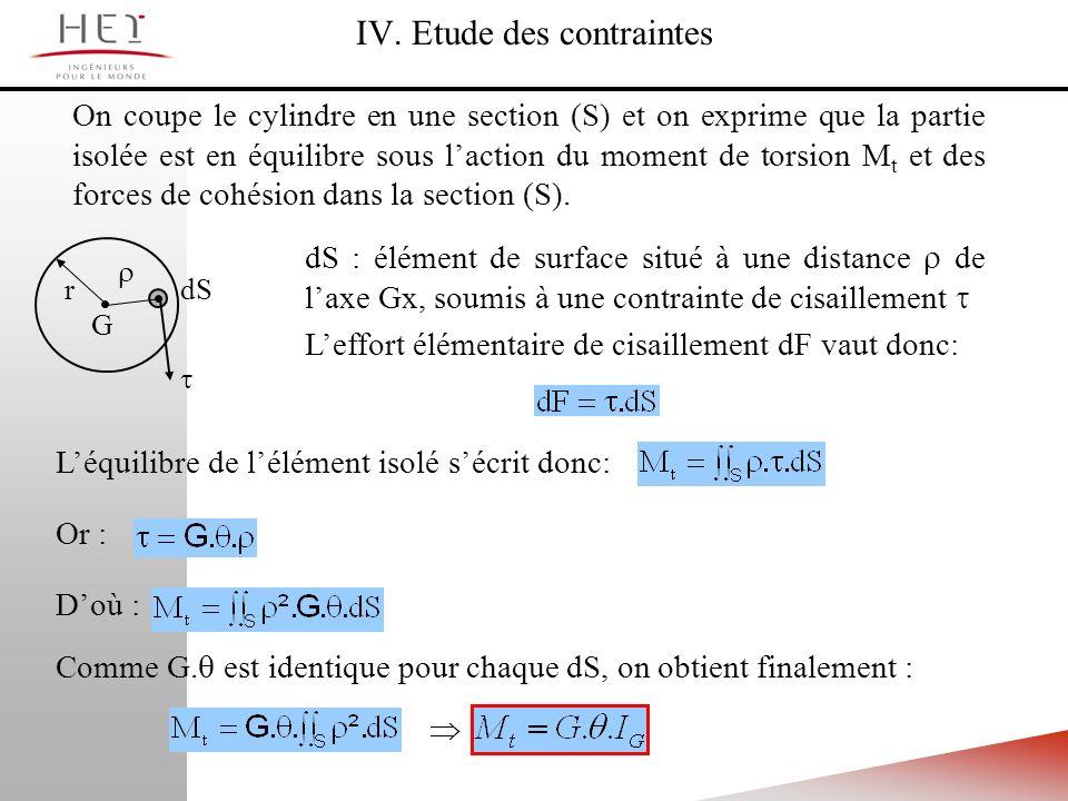 On coupe le cylindre en une section (S) et on exprime que la partie isolée est en équilibre sous laction du moment de torsion M t et des forces de coh