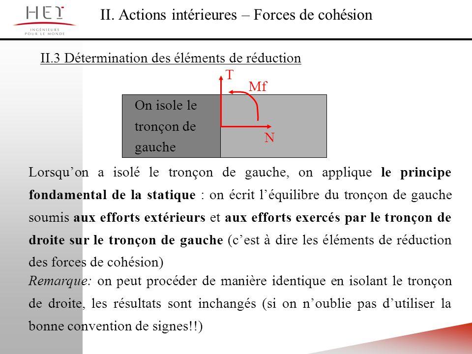 II. Actions intérieures – Forces de cohésion II.3 Détermination des éléments de réduction N T Mf On isole le tronçon de gauche Lorsquon a isolé le tro