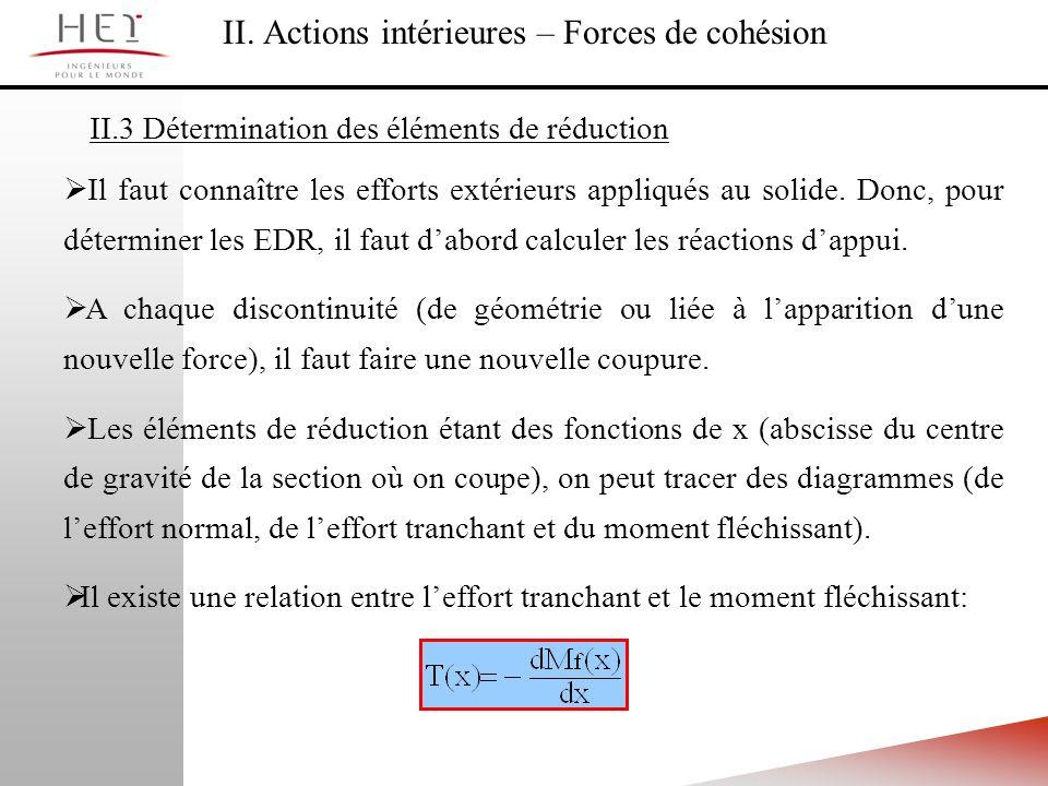 II. Actions intérieures – Forces de cohésion II.3 Détermination des éléments de réduction Il faut connaître les efforts extérieurs appliqués au solide