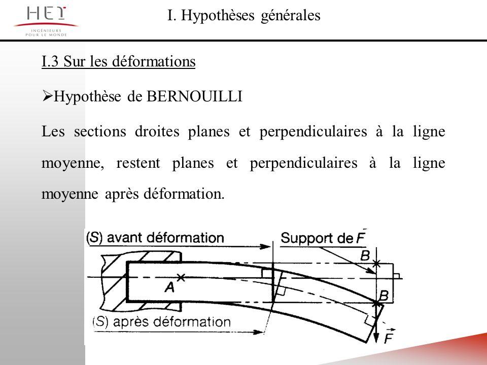 I. Hypothèses générales I.3 Sur les déformations Hypothèse de BERNOUILLI Les sections droites planes et perpendiculaires à la ligne moyenne, restent p