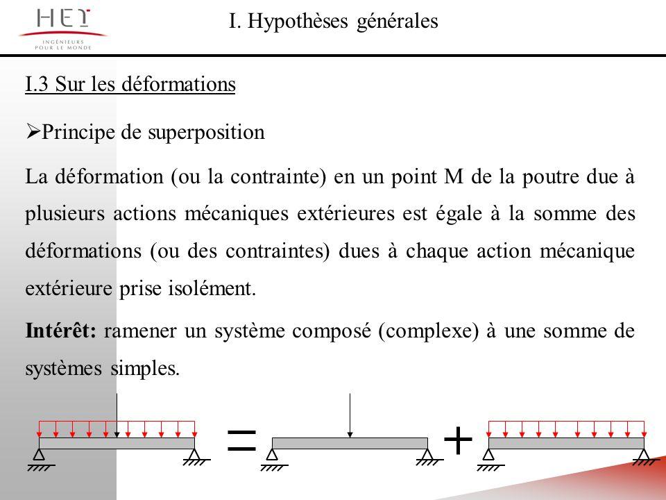 I. Hypothèses générales I.3 Sur les déformations Principe de superposition La déformation (ou la contrainte) en un point M de la poutre due à plusieur