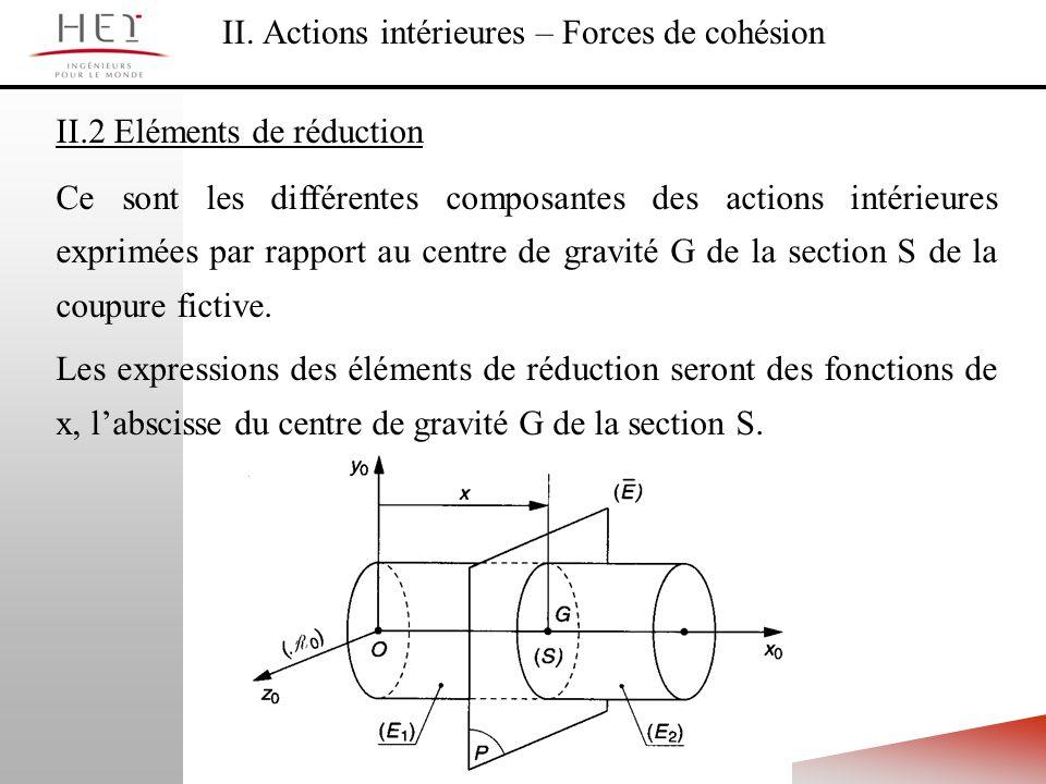 II. Actions intérieures – Forces de cohésion II.2 Eléments de réduction Ce sont les différentes composantes des actions intérieures exprimées par rapp