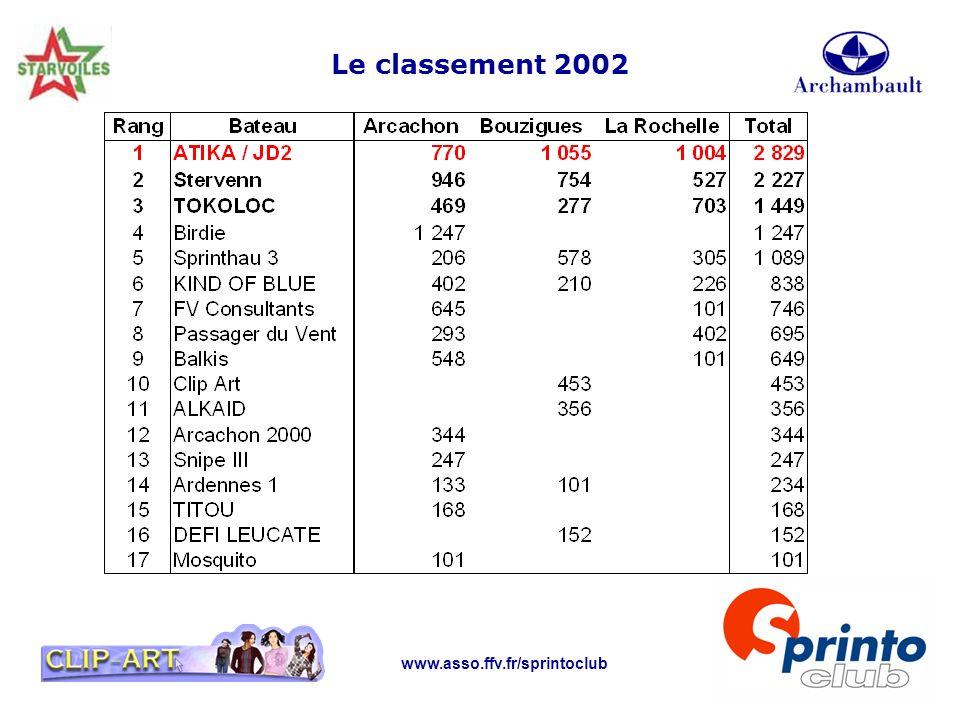 www.asso.ffv.fr/sprintoclub Le classement 2002