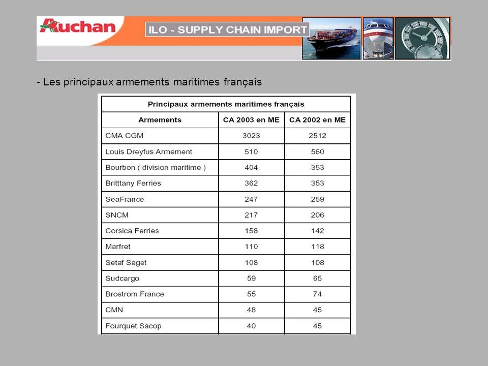 - Les principaux armements maritimes français
