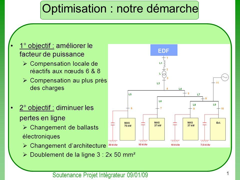 Soutenance Projet Intégrateur 09/01/09 1 Optimisation : notre démarche 1° objectif :améliorer le facteur de puissance1° objectif : améliorer le facteu