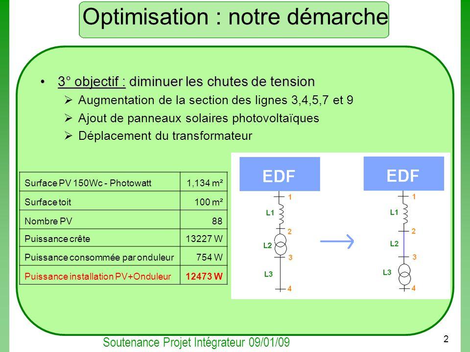 Soutenance Projet Intégrateur 09/01/09 2 Optimisation : notre démarche 3° objectif :diminuer les chutes de tension3° objectif : diminuer les chutes de