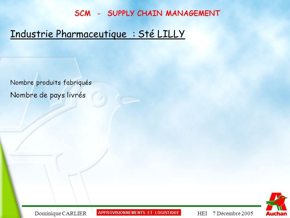 Dominique CARLIERHEI 7 Décembre 2005 SCM - SUPPLY CHAIN MANAGEMENT Industrie Pharmaceutique : Sté LILLY Nombre produits fabriqués Nombre de pays livré