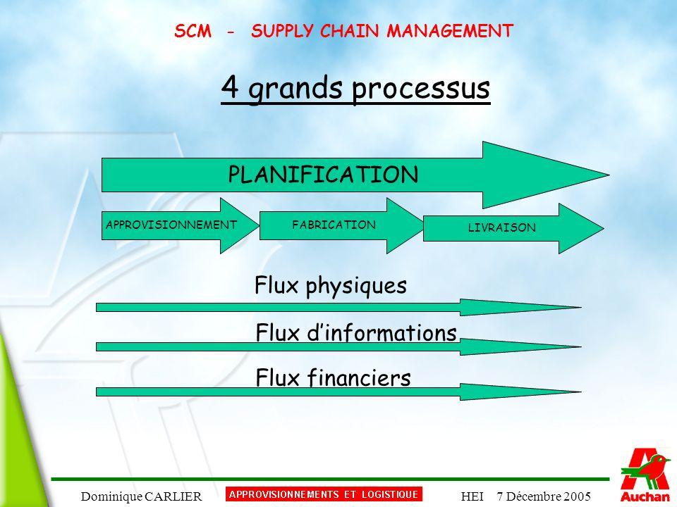 Dominique CARLIERHEI 7 Décembre 2005 SCM - SUPPLY CHAIN MANAGEMENT PLANIFICATION APPROVISIONNEMENTFABRICATION LIVRAISON 4 grands processus Flux physiq