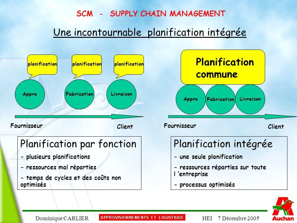 Dominique CARLIERHEI 7 Décembre 2005 SCM - SUPPLY CHAIN MANAGEMENT Une incontournable planification intégrée ApproFabricationLivraison ApproFabricatio