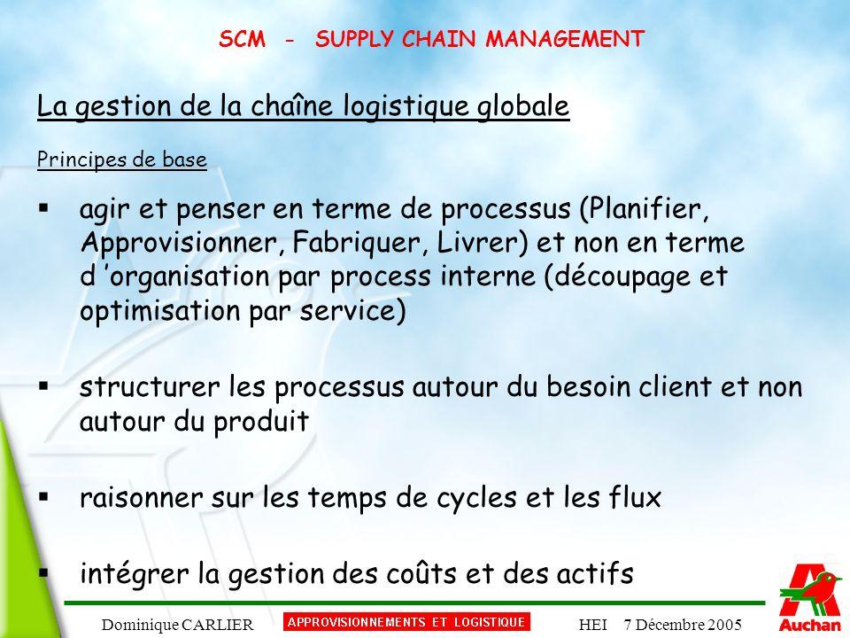 Dominique CARLIERHEI 7 Décembre 2005 SCM - SUPPLY CHAIN MANAGEMENT La gestion de la chaîne logistique globale Principes de base agir et penser en term