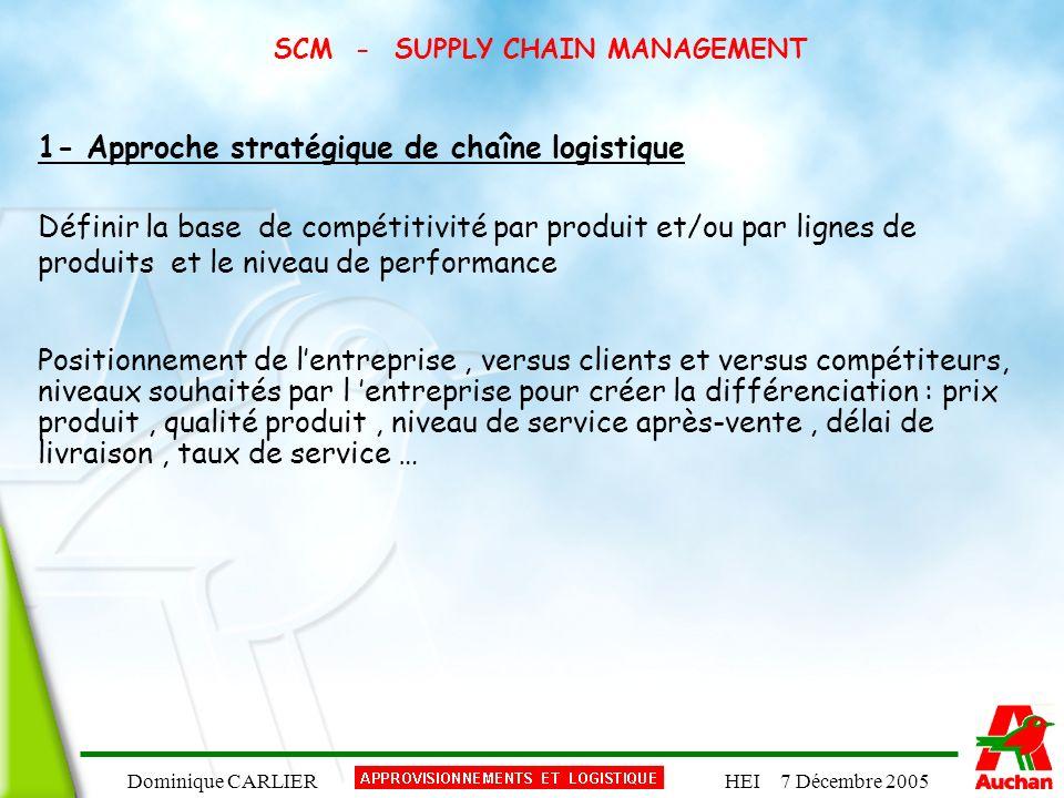 Dominique CARLIERHEI 7 Décembre 2005 SCM - SUPPLY CHAIN MANAGEMENT 1- Approche stratégique de chaîne logistique Définir la base de compétitivité par p