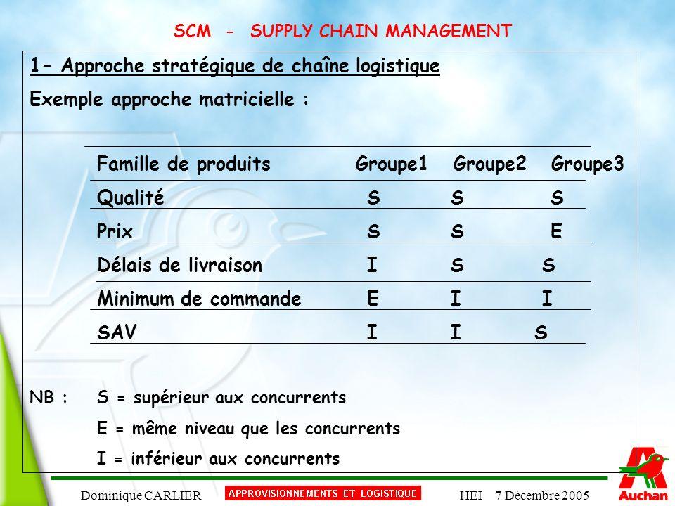 Dominique CARLIERHEI 7 Décembre 2005 SCM - SUPPLY CHAIN MANAGEMENT 1- Approche stratégique de chaîne logistique Exemple approche matricielle : Famille
